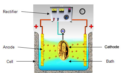 Electroplating - How to....